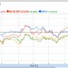 ¿Decepcionado con los Mercados Emergentes?