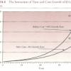 La penalización compuesta de los costes
