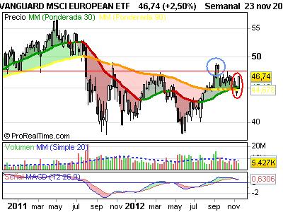 VANGUARD MSCI EUROPEAN ETF