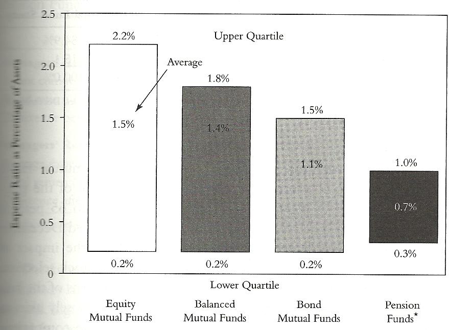 comisiones de los fondos de inversion