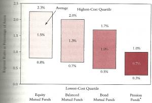 comisiones de los fondos de inversion 2