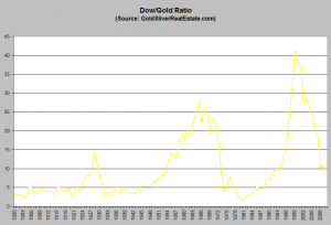 dow gold ratios