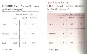 equity estyles 1 Returns