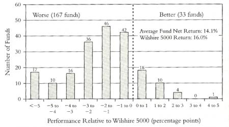 fondos vs mercado 1