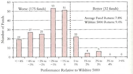 fondos vs mercado 2