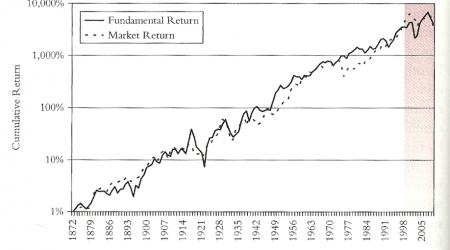 Gráfico extraido del libro Common Sense on Mutual Funds