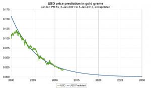 gold prediction