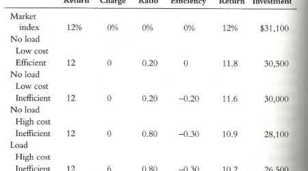 mercado vs fondos índice