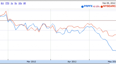 perm vs prpfx