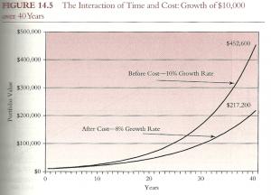 precio del coste de la inversion