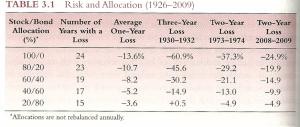 riesgo y allocation