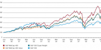 sp500 vs equal weight