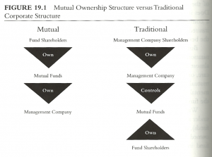 structure funds