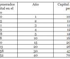 tabla interes compuesto 1