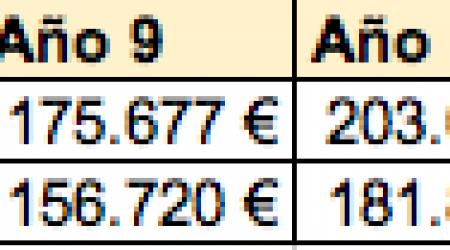 tabla pp vs fi