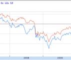 vanguard vig vs spdr sdy dividend